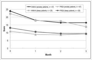 CBD for anxiety CBD for sleep study findings hemp house knoxville, tn